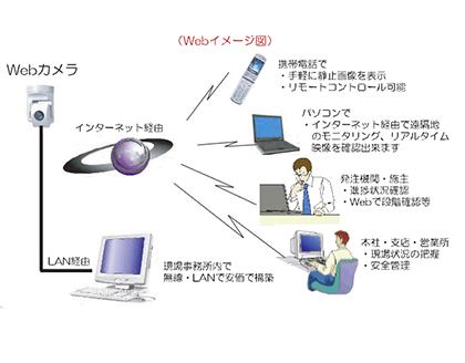 WEBカメラシステム