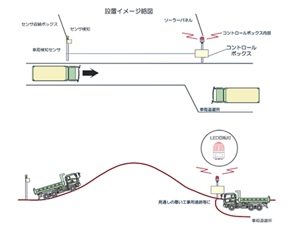 簡易車両検知センサシステム