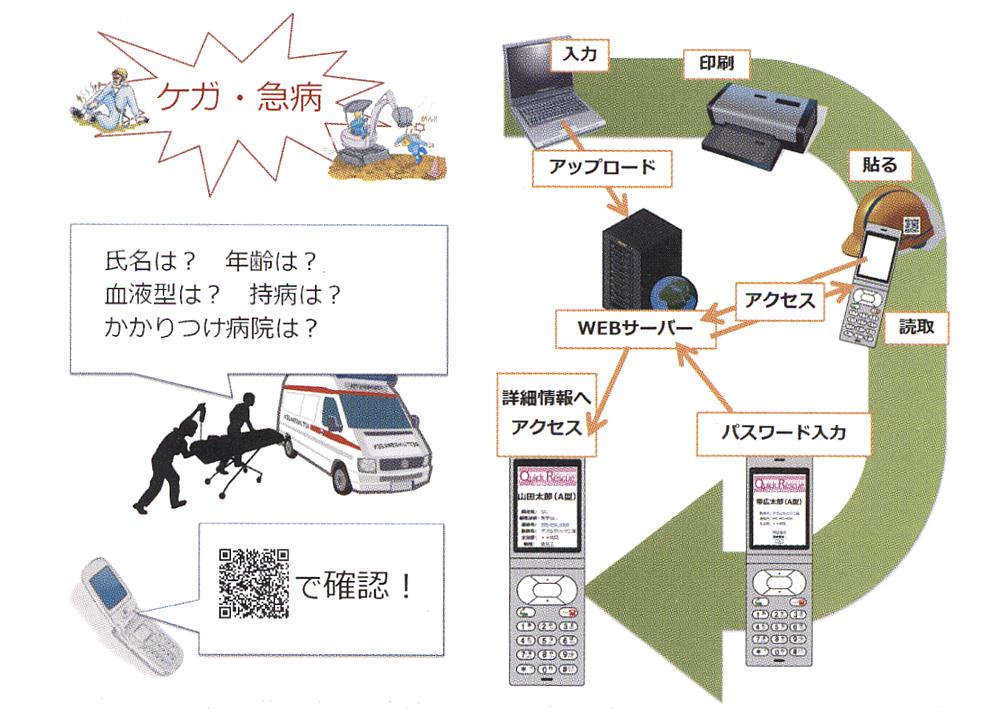 緊急時情報提供システムQR